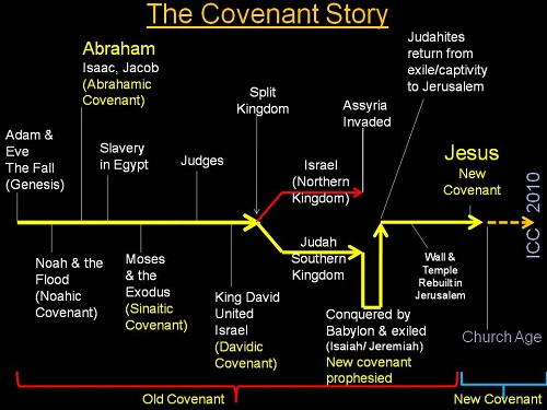 the covenant between god and the isrealites Covenant between god and man  the days come, saith the lord, when i will make a new covenant with the house of israel and with the house of judah: not according to.