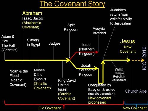 bible-covenant